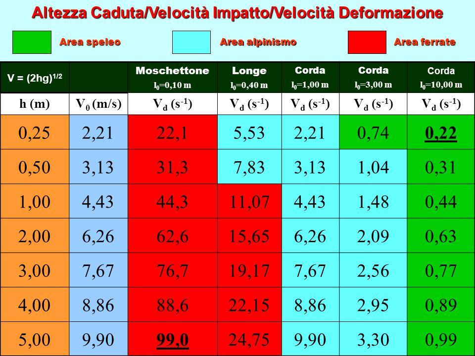 Altezza Caduta/Velocità Impatto/Velocità Deformazione