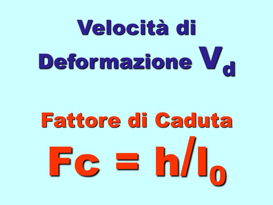 Velocità di Deformazione Vd Fattore di Caduta Fc = h/l0