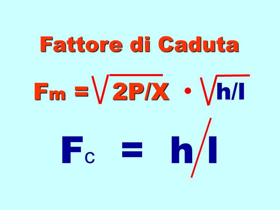 Fattore di Caduta Fm = 2P/X h/l Fc = h l