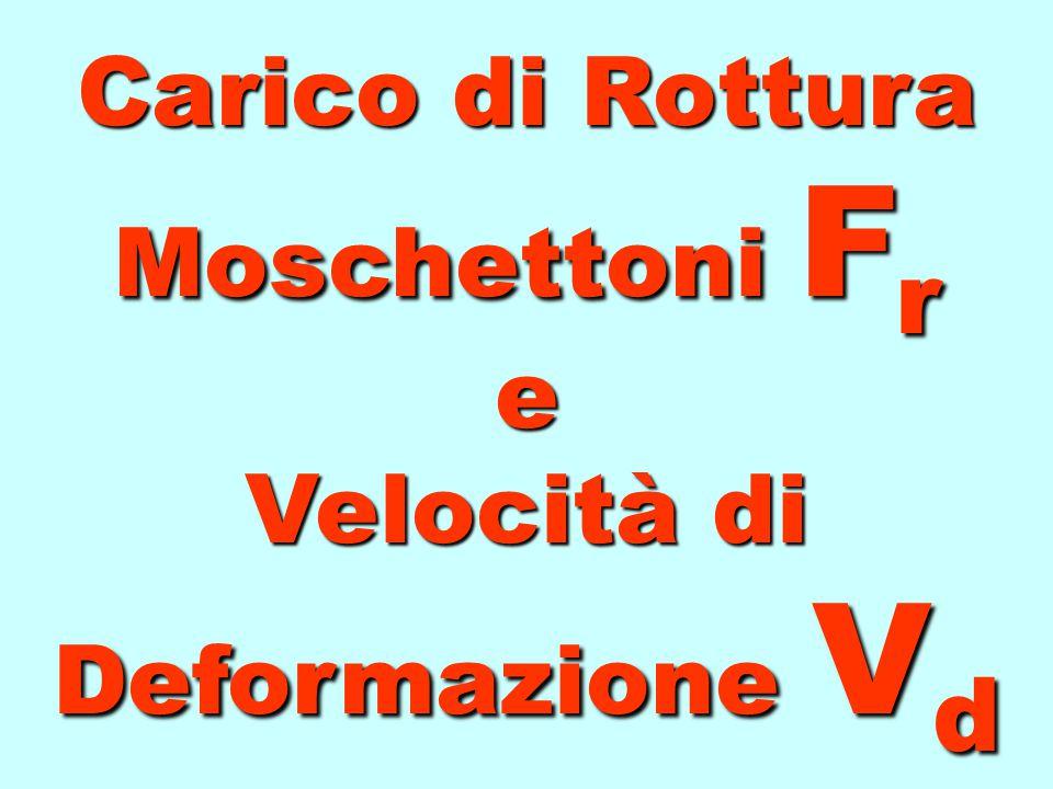 Carico di Rottura Moschettoni Fr e Velocità di Deformazione Vd