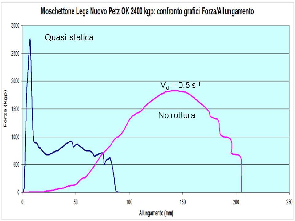 Quasi-statica Vd = 0,5 s-1 No rottura