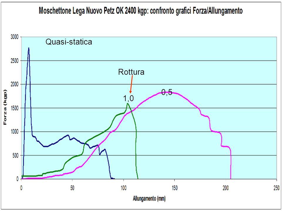 Quasi-statica Rottura 0,5 1,0