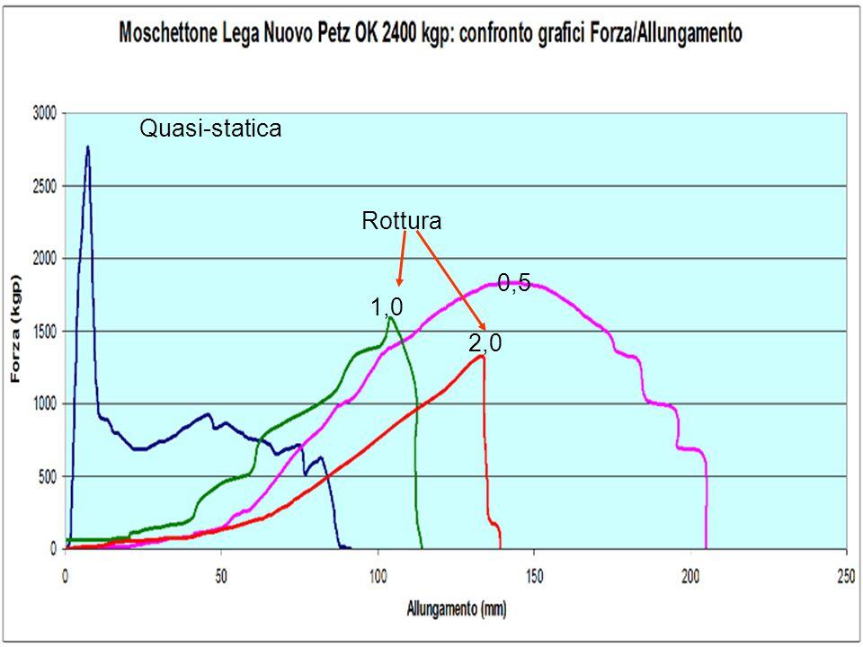 Quasi-statica Rottura 0,5 1,0 2,0