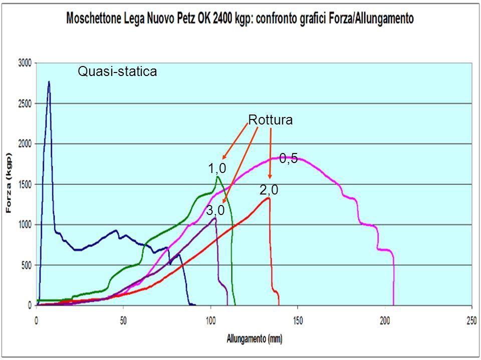 Quasi-statica Rottura 0,5 1,0 2,0 3,0