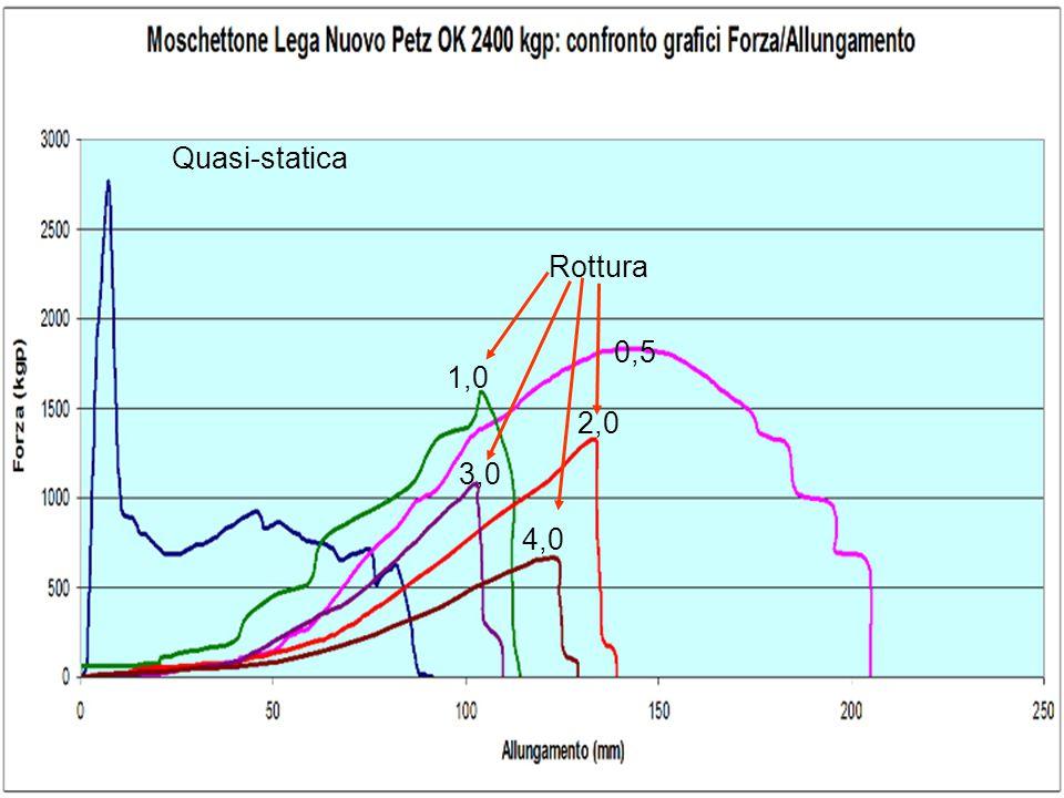 Quasi-statica Rottura 0,5 1,0 2,0 3,0 4,0