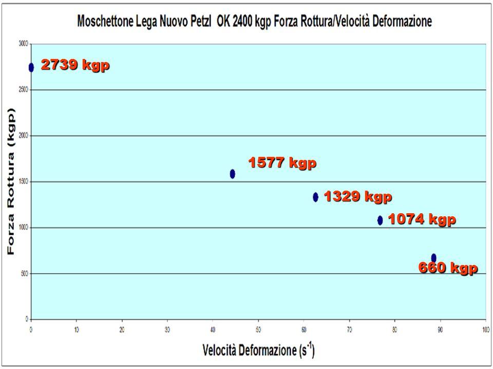 2739 kgp 1577 kgp 1329 kgp 1074 kgp 660 kgp