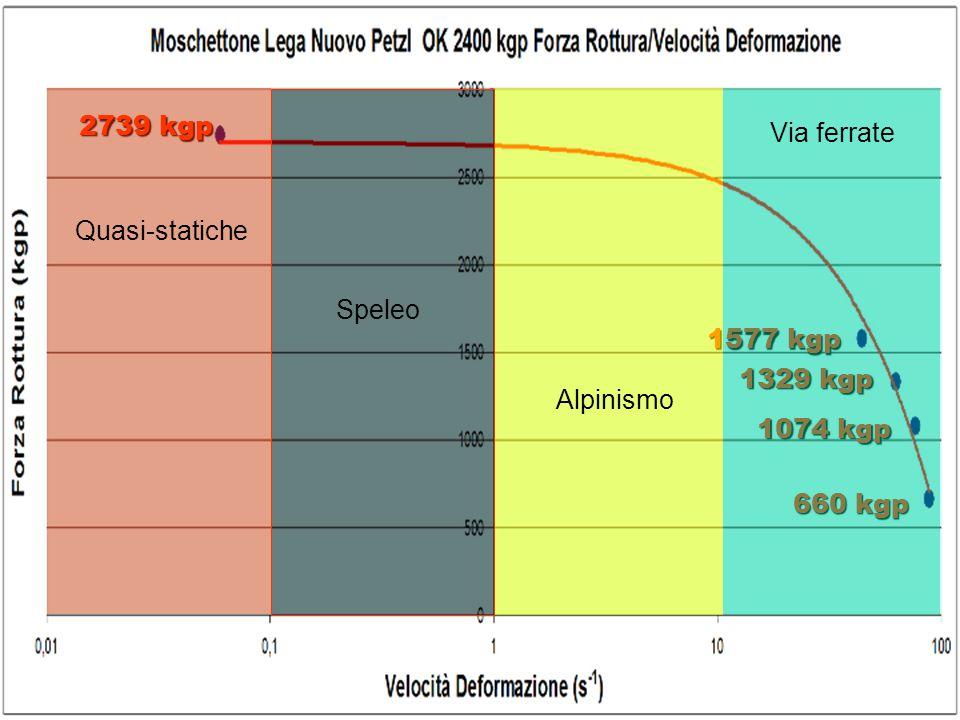 2739 kgp Via ferrate Quasi-statiche Speleo 1577 kgp 1329 kgp Alpinismo 1074 kgp 660 kgp