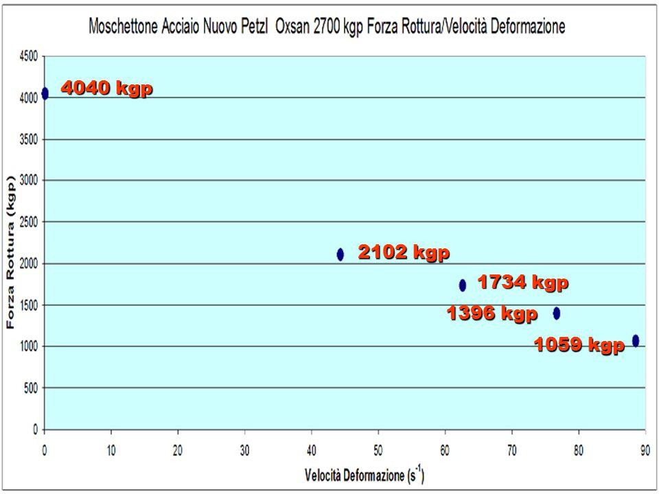 4040 kgp 2102 kgp 1734 kgp 1396 kgp 1059 kgp