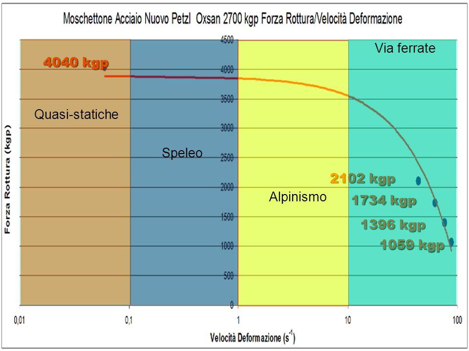 Via ferrate 4040 kgp Quasi-statiche Speleo 2102 kgp Alpinismo 1734 kgp 1396 kgp 1059 kgp
