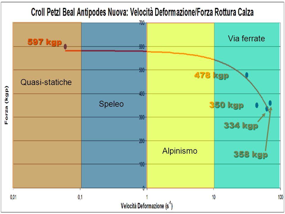 Via ferrate 597 kgp 478 kgp Quasi-statiche Speleo 350 kgp 334 kgp Alpinismo 358 kgp
