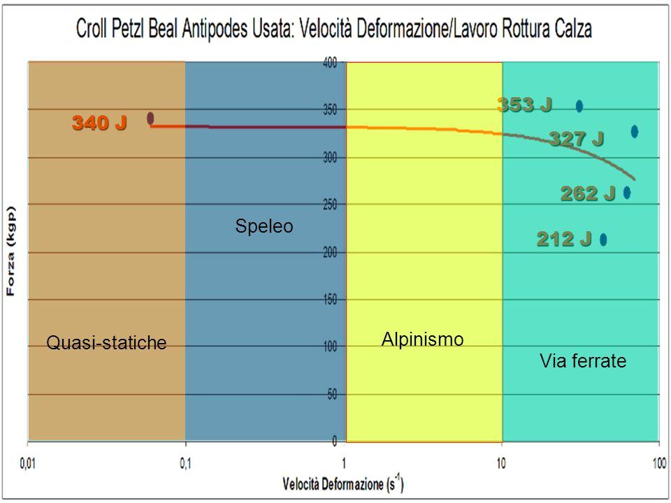 353 J 340 J 327 J 262 J Speleo 212 J Quasi-statiche Alpinismo Via ferrate