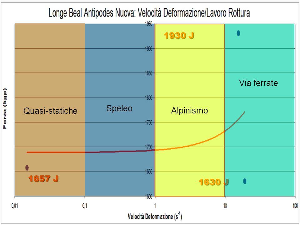 1930 J Via ferrate Speleo Quasi-statiche Alpinismo 1657 J 1630 J