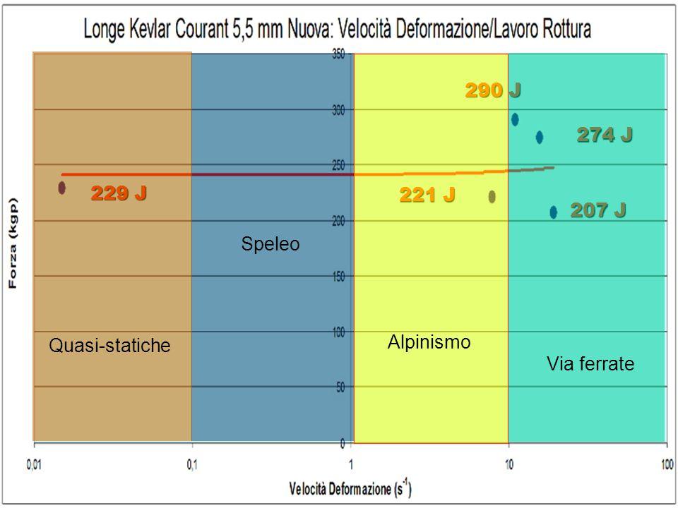 290 J 274 J 229 J 221 J 207 J Speleo Quasi-statiche Alpinismo Via ferrate