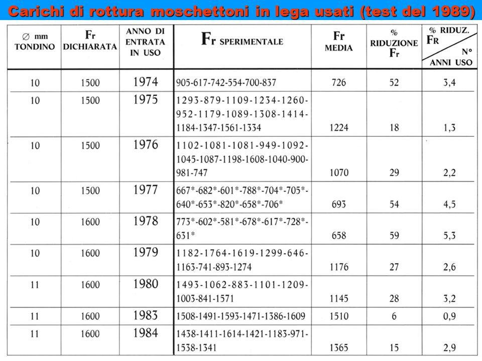 Carichi di rottura moschettoni in lega usati (test del 1989)