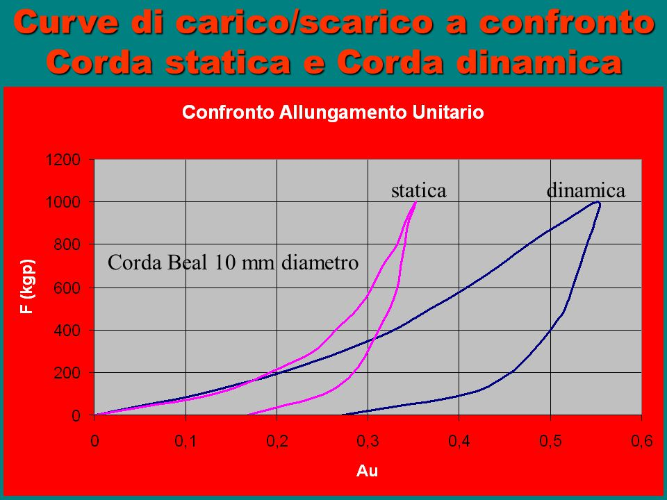 Curve di carico/scarico a confronto Corda statica e Corda dinamica