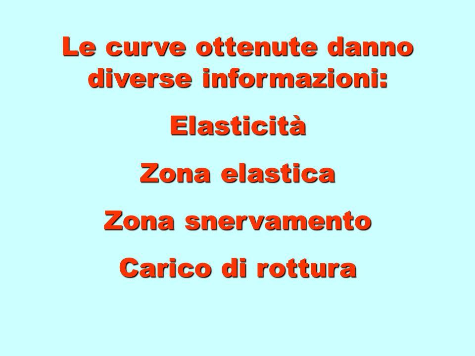 Le curve ottenute danno diverse informazioni: