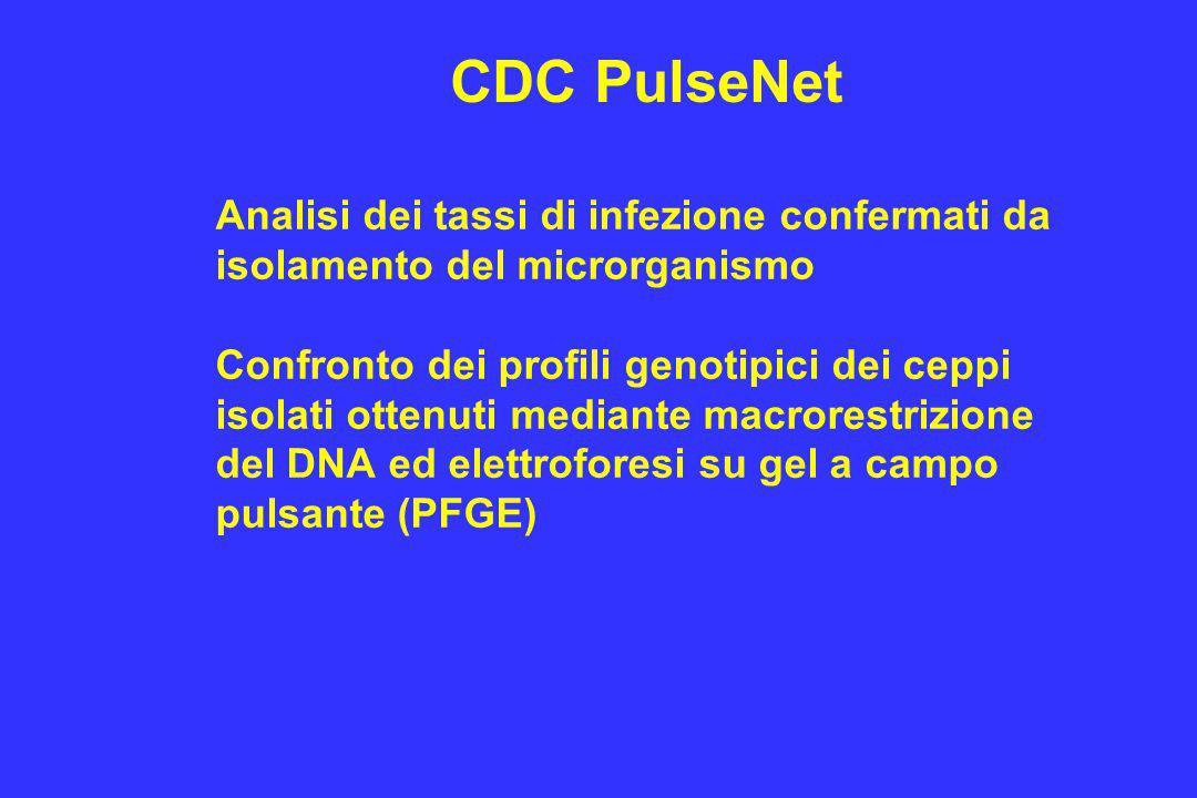 CDC PulseNet