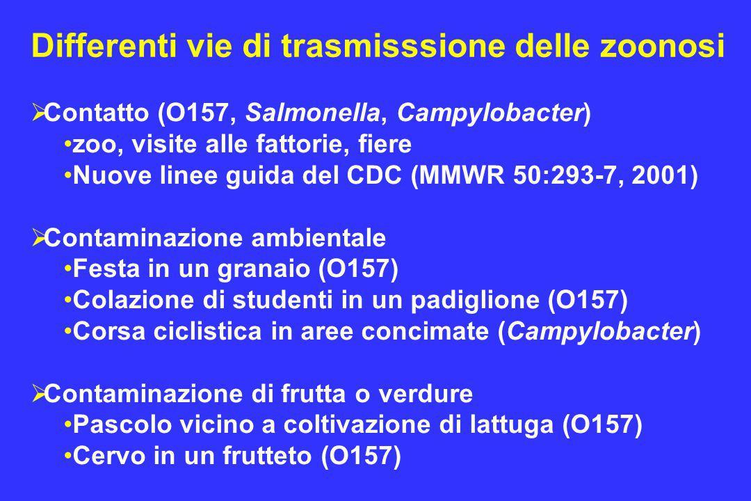 Differenti vie di trasmisssione delle zoonosi