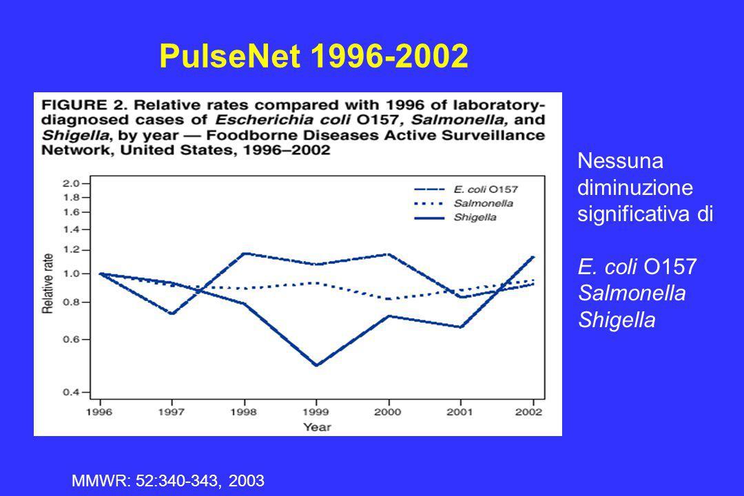 PulseNet 1996-2002 Nessuna diminuzione significativa di E. coli O157