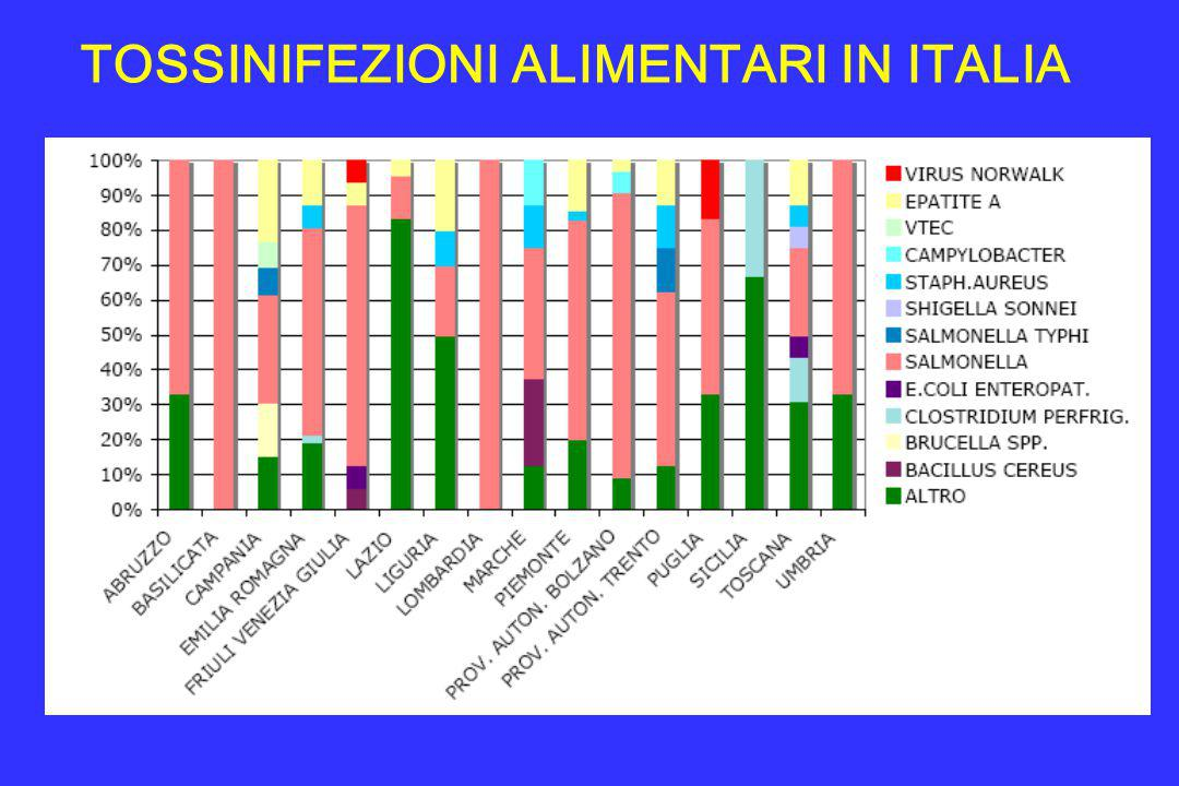 TOSSINIFEZIONI ALIMENTARI IN ITALIA