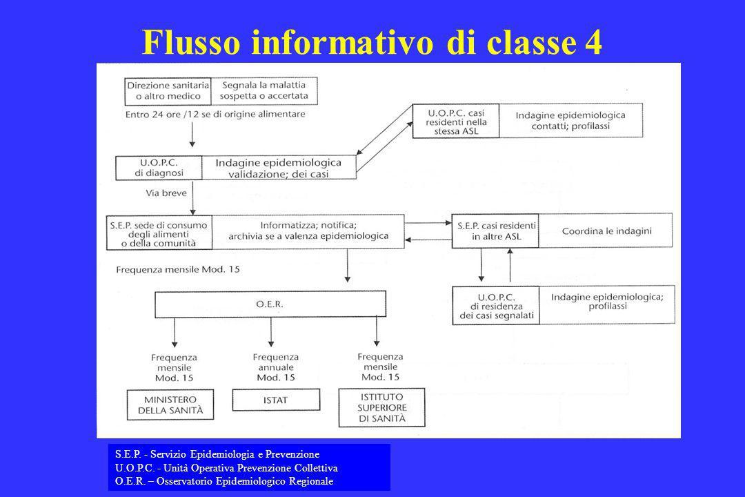 Flusso informativo di classe 4