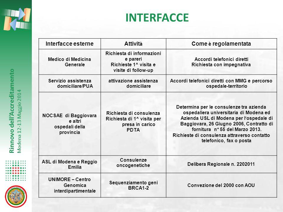 INTERFACCE Interfacce esterne Attività Come è regolamentata