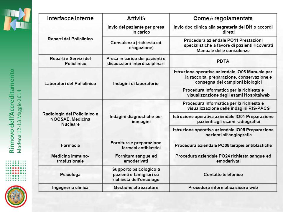 Interfacce interne Attività Come è regolamentata