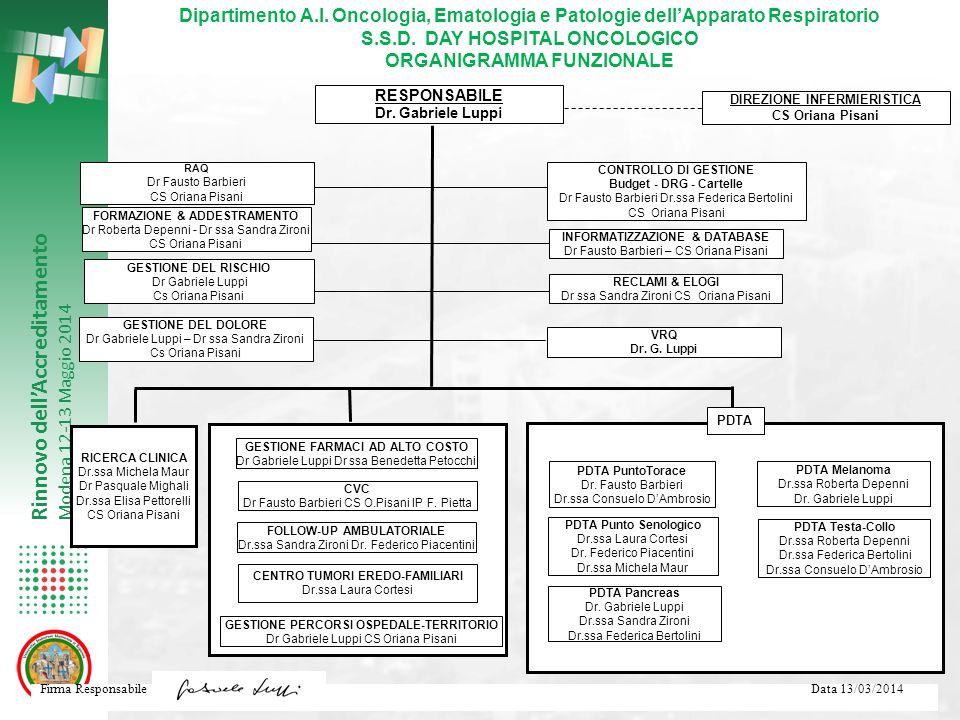 Dipartimento A.I. Oncologia, Ematologia e Patologie dell'Apparato Respiratorio S.S.D. DAY HOSPITAL ONCOLOGICO ORGANIGRAMMA FUNZIONALE