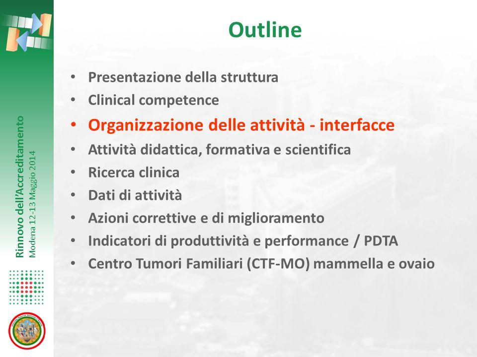 Outline Organizzazione delle attività - interfacce