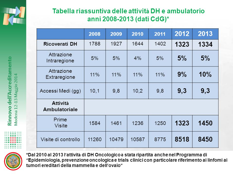 Tabella riassuntiva delle attività DH e ambulatorio