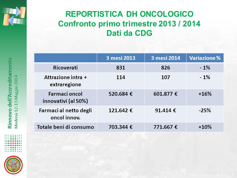 REPORTISTICA DH ONCOLOGICO Confronto primo trimestre 2013 / 2014