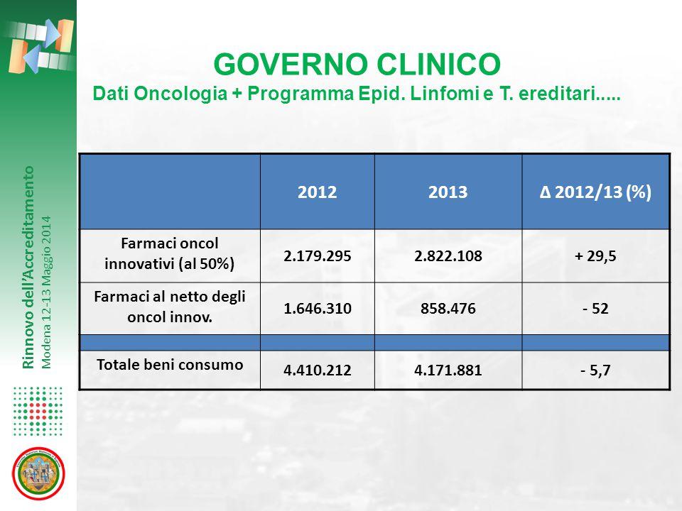 GOVERNO CLINICO Dati Oncologia + Programma Epid. Linfomi e T. ereditari..... 2012. 2013. Δ 2012/13 (%)