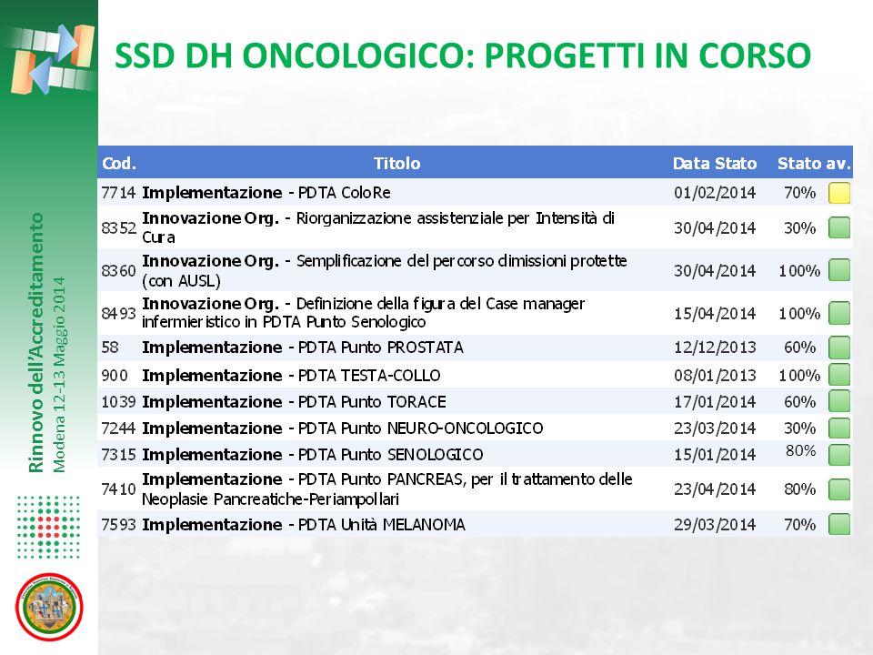 SSD DH ONCOLOGICO: PROGETTI IN CORSO