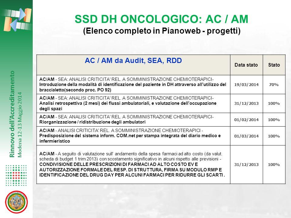 SSD DH ONCOLOGICO: AC / AM (Elenco completo in Pianoweb - progetti)