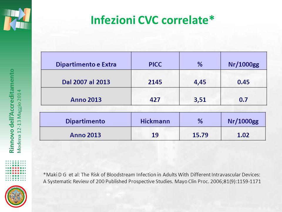 Infezioni CVC correlate*