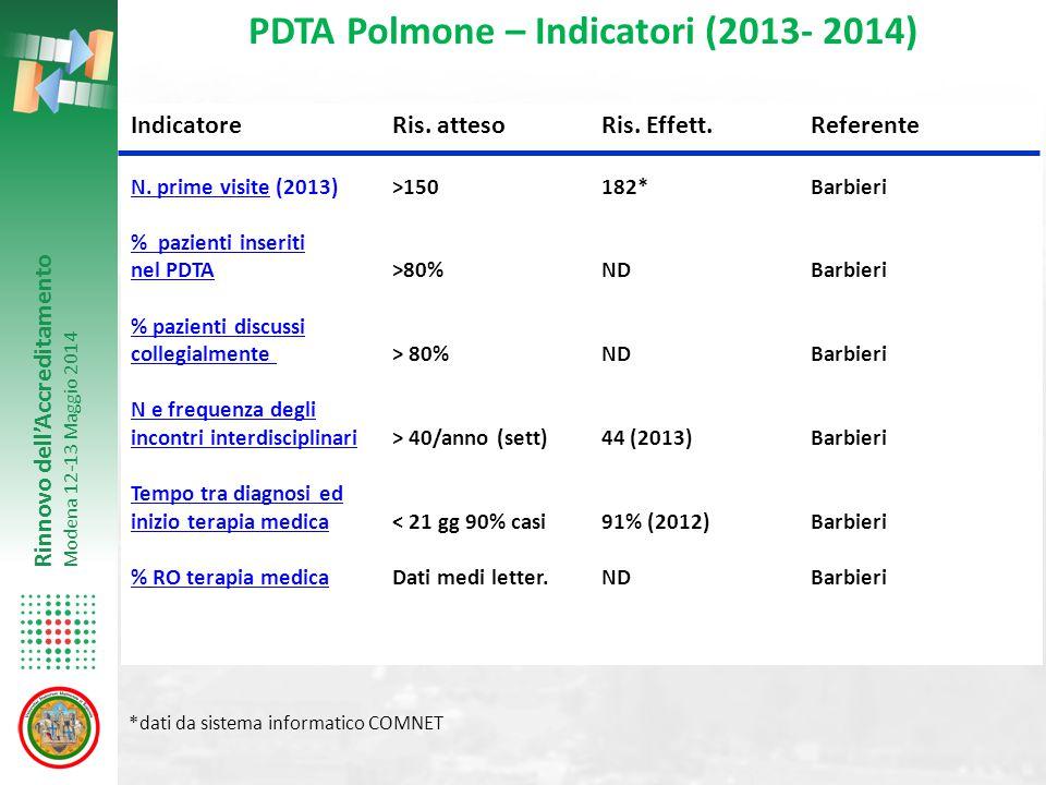 PDTA Polmone – Indicatori (2013- 2014)