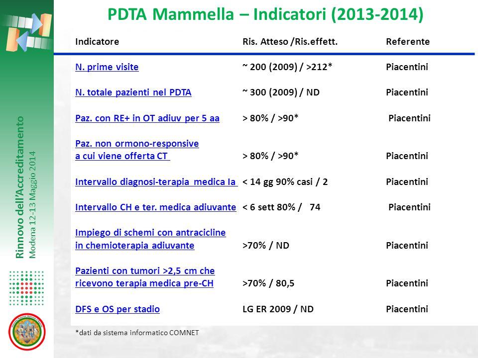 PDTA Mammella – Indicatori (2013-2014)