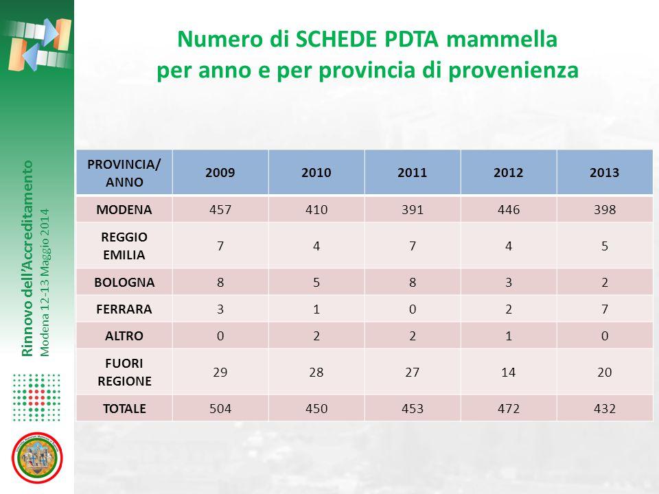 Numero di SCHEDE PDTA mammella per anno e per provincia di provenienza