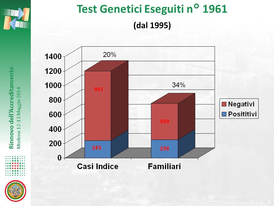 Test Genetici Eseguiti n° 1961 (dal 1995)