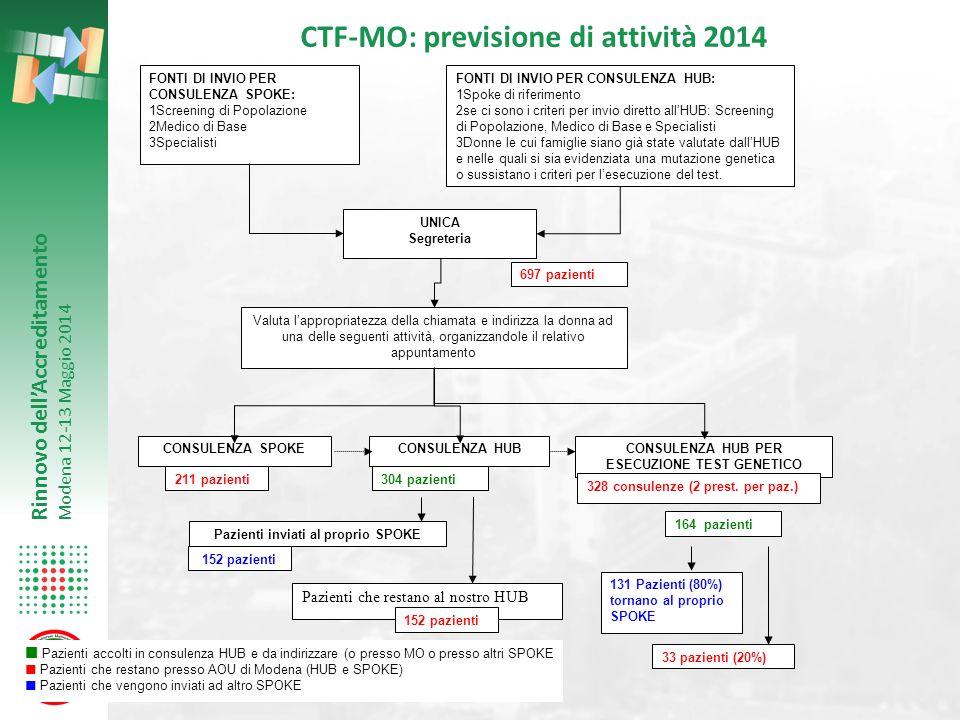 CTF-MO: previsione di attività 2014