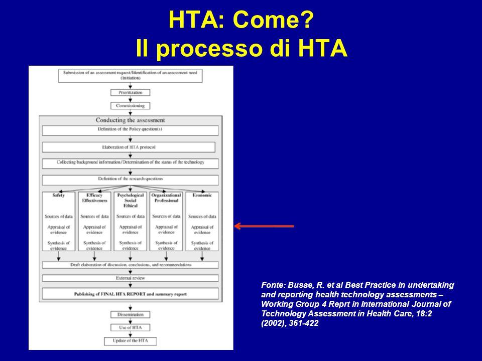 HTA: Come Il processo di HTA