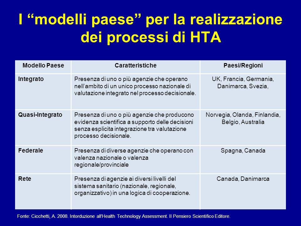I modelli paese per la realizzazione dei processi di HTA