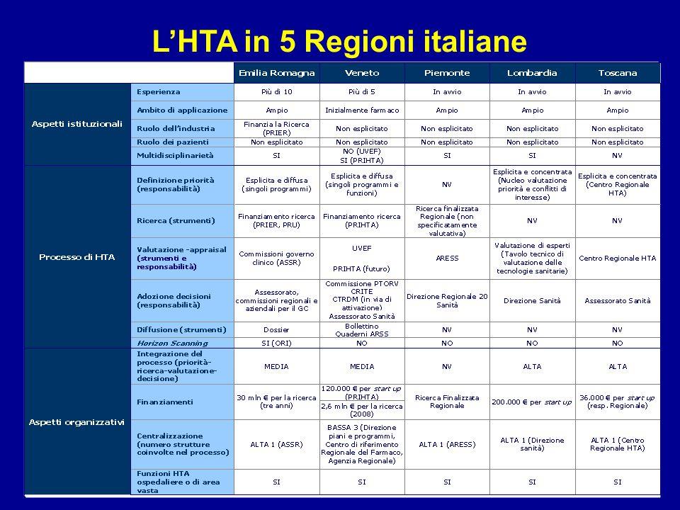L'HTA in 5 Regioni italiane