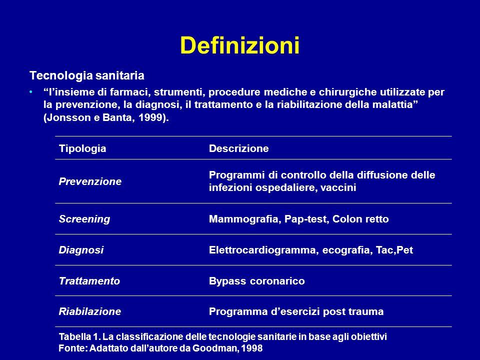 Definizioni Tecnologia sanitaria