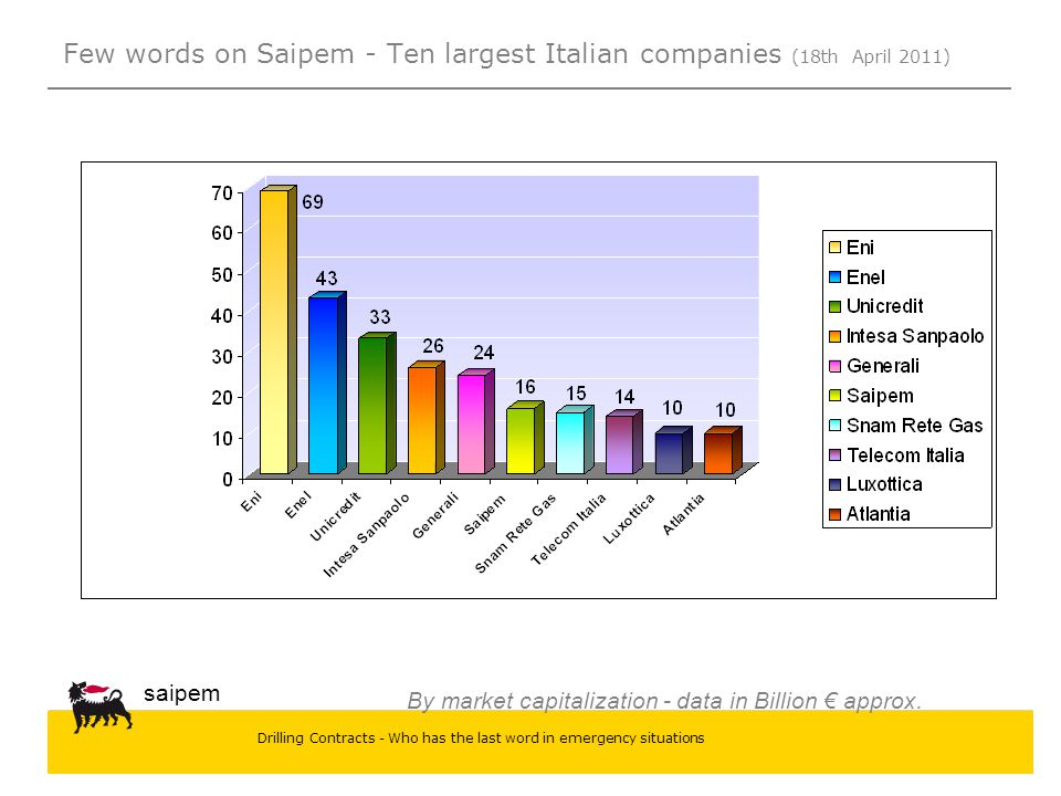 Few words on Saipem - Ten largest Italian companies (18th April 2011)