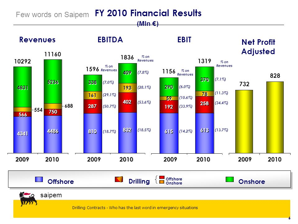 FY 2010 Financial Results Revenues EBITDA EBIT Net Profit Adjusted