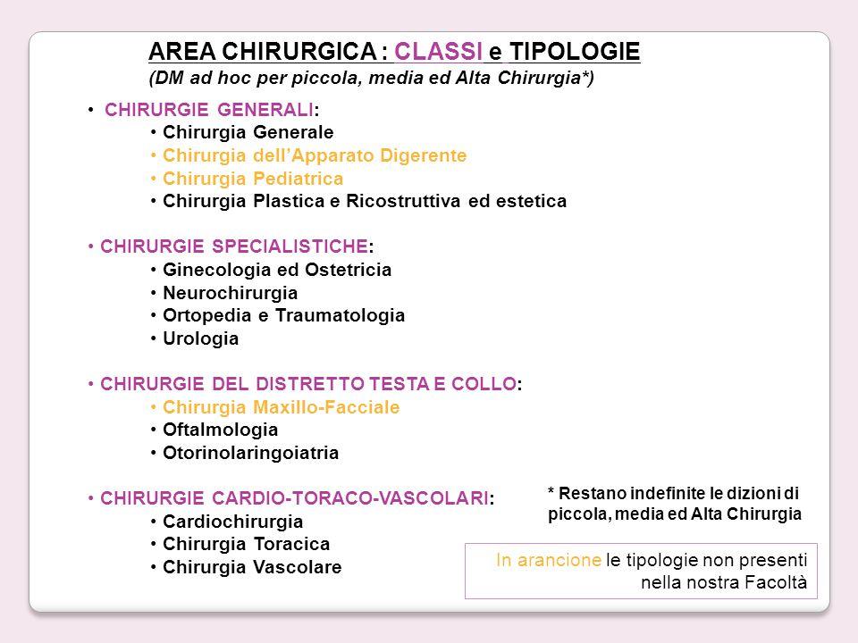 AREA CHIRURGICA : CLASSI e TIPOLOGIE