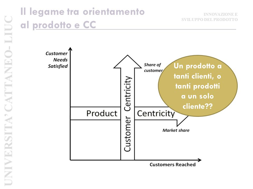 Il legame tra orientamento al prodotto e CC
