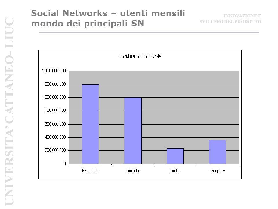 Social Networks – utenti mensili mondo dei principali SN