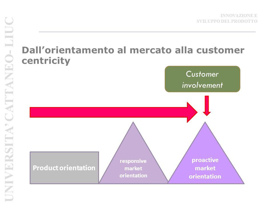 Dall'orientamento al mercato alla customer centricity